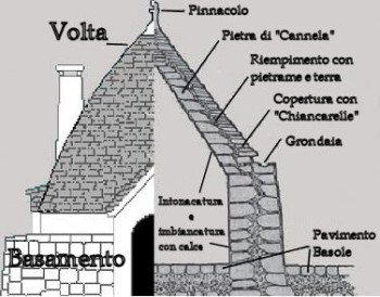 sezione_trullo